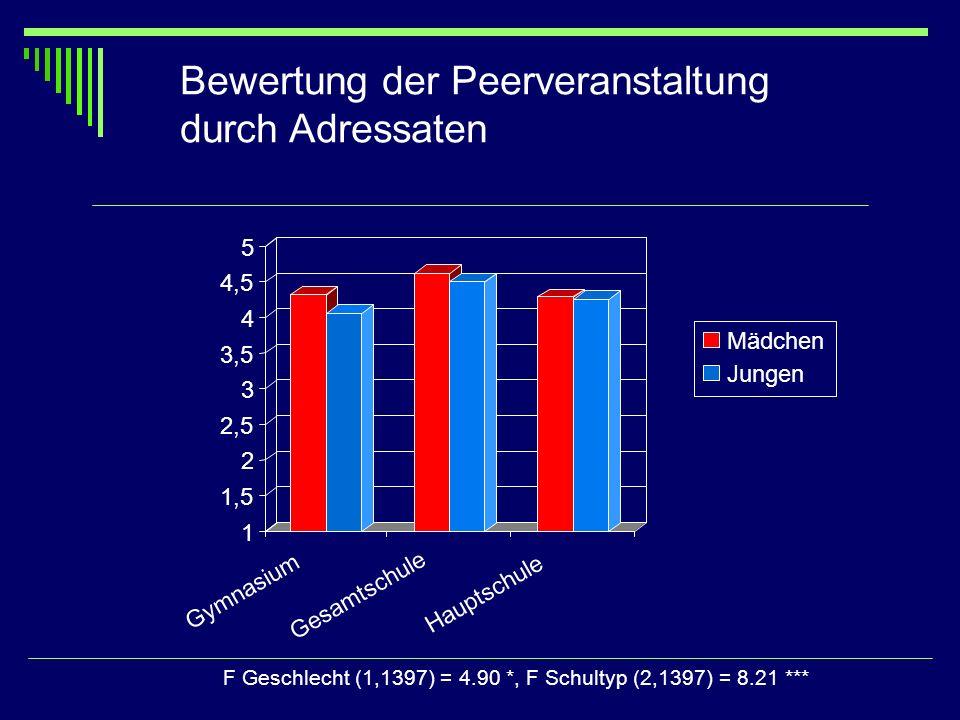 Bewertung der Peerveranstaltung durch Adressaten F Geschlecht (1,1397) = 4.90 *, F Schultyp (2,1397) = 8.21 *** Mädchen Jungen 1 1,5 2 2,5 3 3,5 4 4,5