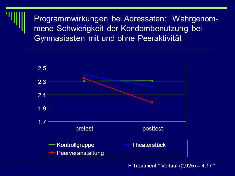 Programmwirkungen bei Adressaten: Wahrgenom- mene Schwierigkeit der Kondombenutzung bei Gymnasiasten mit und ohne Peeraktivität F Treatment * Verlauf