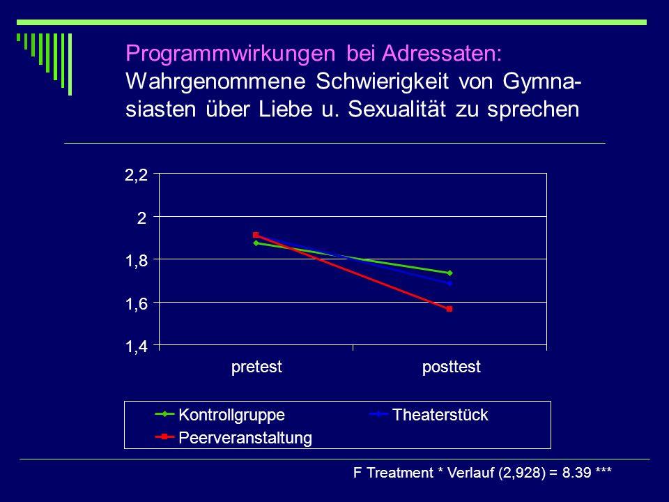 Programmwirkungen bei Adressaten: Wahrgenommene Schwierigkeit von Gymna- siasten über Liebe u. Sexualität zu sprechen F Treatment * Verlauf (2,928) =
