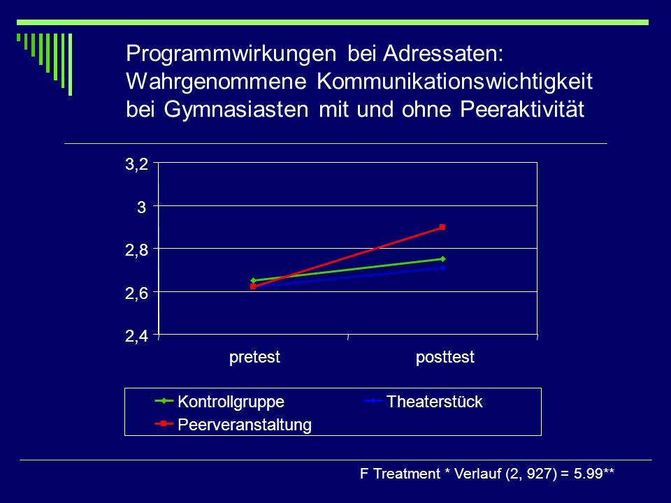 Programmwirkungen bei Adressaten: Wahrgenommene Kommunikationswichtigkeit bei Gymnasiasten mit und ohne Peeraktivität F Treatment * Verlauf (2, 927) =
