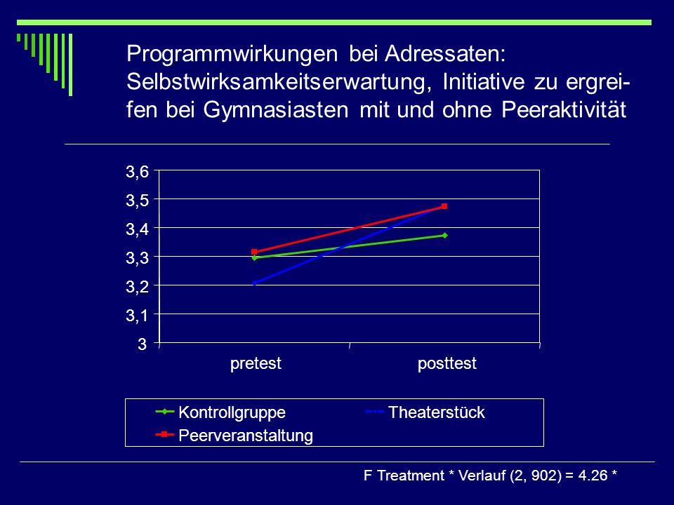 Programmwirkungen bei Adressaten: Selbstwirksamkeitserwartung, Initiative zu ergrei- fen bei Gymnasiasten mit und ohne Peeraktivität F Treatment * Ver