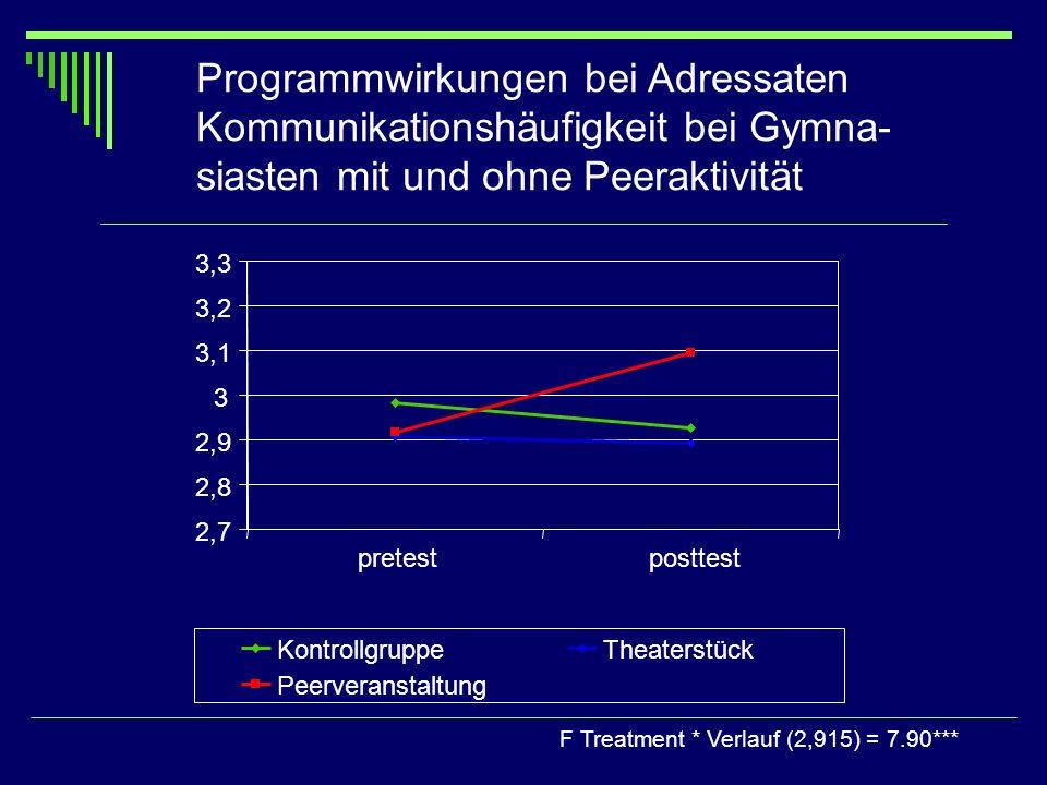 Programmwirkungen bei Adressaten Kommunikationshäufigkeit bei Gymna- siasten mit und ohne Peeraktivität F Treatment * Verlauf (2,915) = 7.90*** 2,7 2,