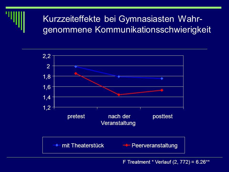 Kurzzeiteffekte bei Gymnasiasten Wahr- genommene Kommunikationsschwierigkeit F Treatment * Verlauf (2, 772) = 6.26** 1,2 1,4 1,6 1,8 2 2,2 pretestnach