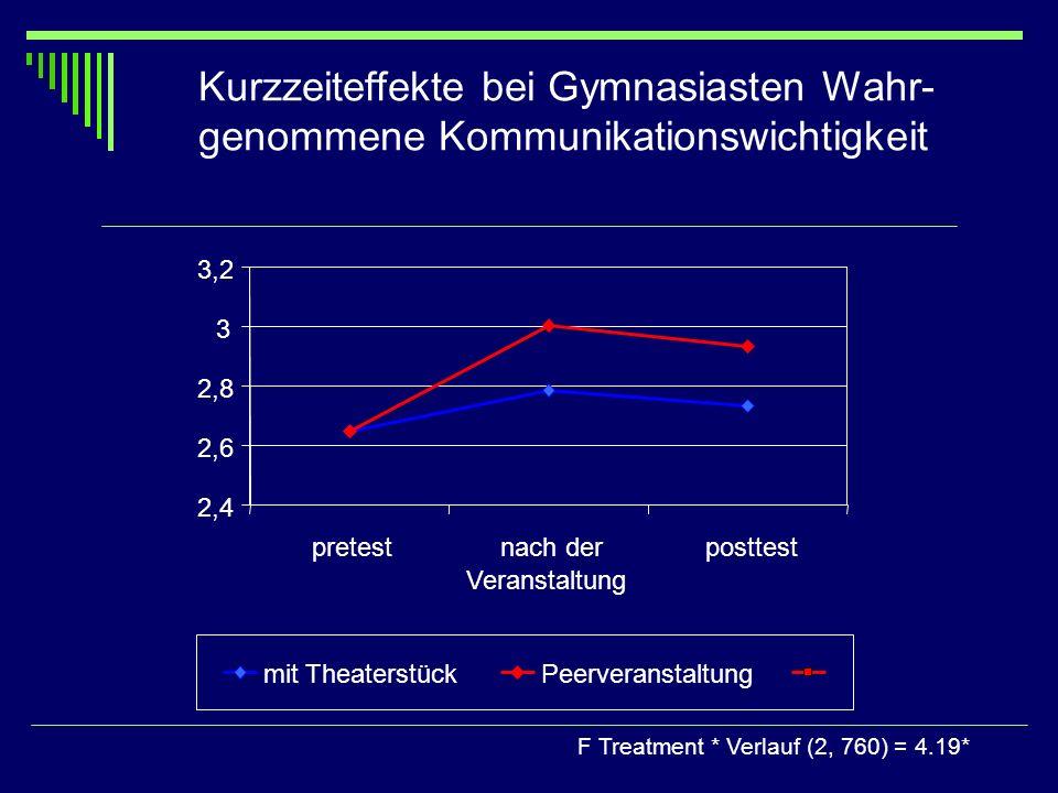 Kurzzeiteffekte bei Gymnasiasten Wahr- genommene Kommunikationswichtigkeit F Treatment * Verlauf (2, 760) = 4.19* 2,4 2,6 2,8 3 3,2 pretestnach der Ve