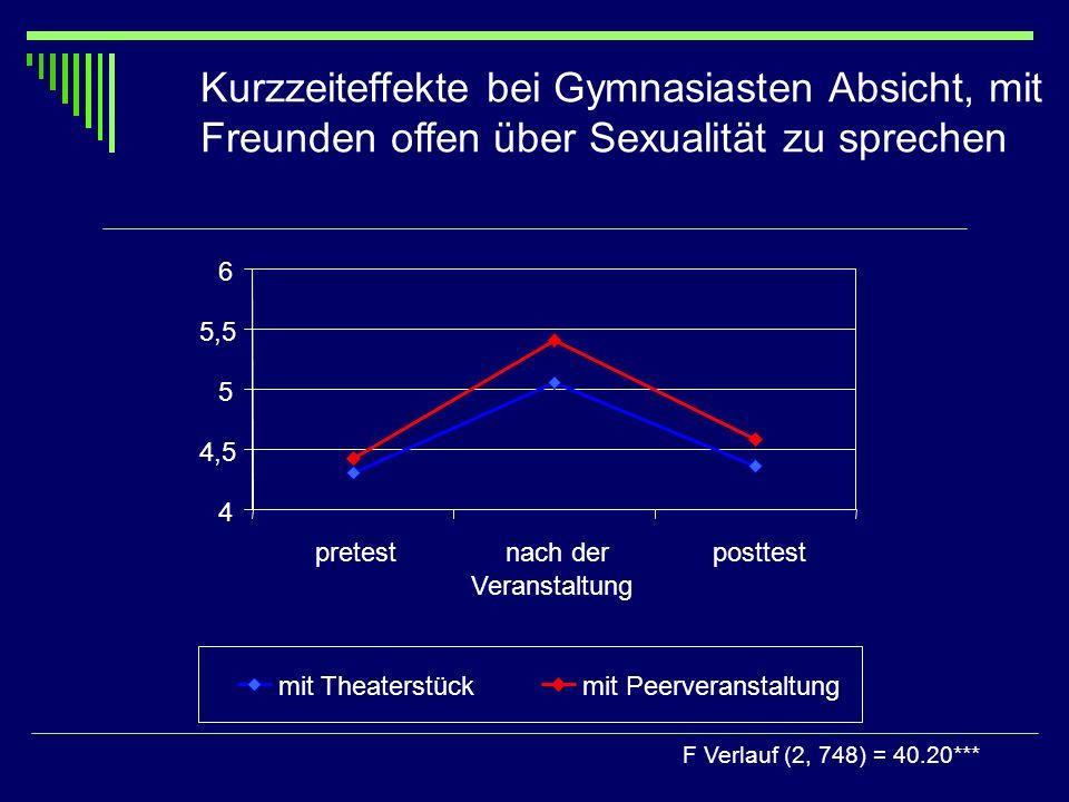 Kurzzeiteffekte bei Gymnasiasten Absicht, mit Freunden offen über Sexualität zu sprechen F Verlauf (2, 748) = 40.20*** 4 4,5 5 5,5 6 pretestnach der V