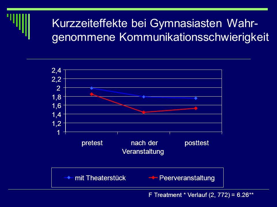 Kurzzeiteffekte bei Gymnasiasten Wahr- genommene Kommunikationsschwierigkeit F Treatment * Verlauf (2, 772) = 6.26** 1 1,2 1,4 1,6 1,8 2 2,2 2,4 prete