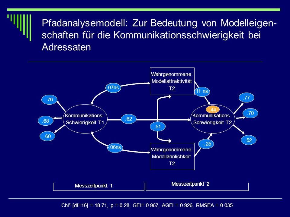 Pfadanalysemodell: Zur Bedeutung von Modelleigen- schaften für die Kommunikationsschwierigkeit bei Adressaten Wahrgenommene Modellähnlichkeit T2 Kommu