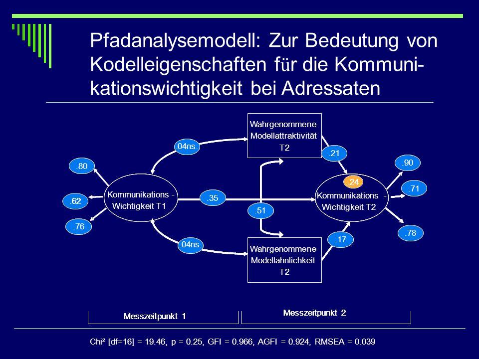 Wahrgenommene Modellähnlichkeit T2 Kommunikations- Wichtigkeit T1 Kommunikations- Wichtigkeit T2 Wahrgenommene Modellattraktivität T2.35.71.78.17.21.5