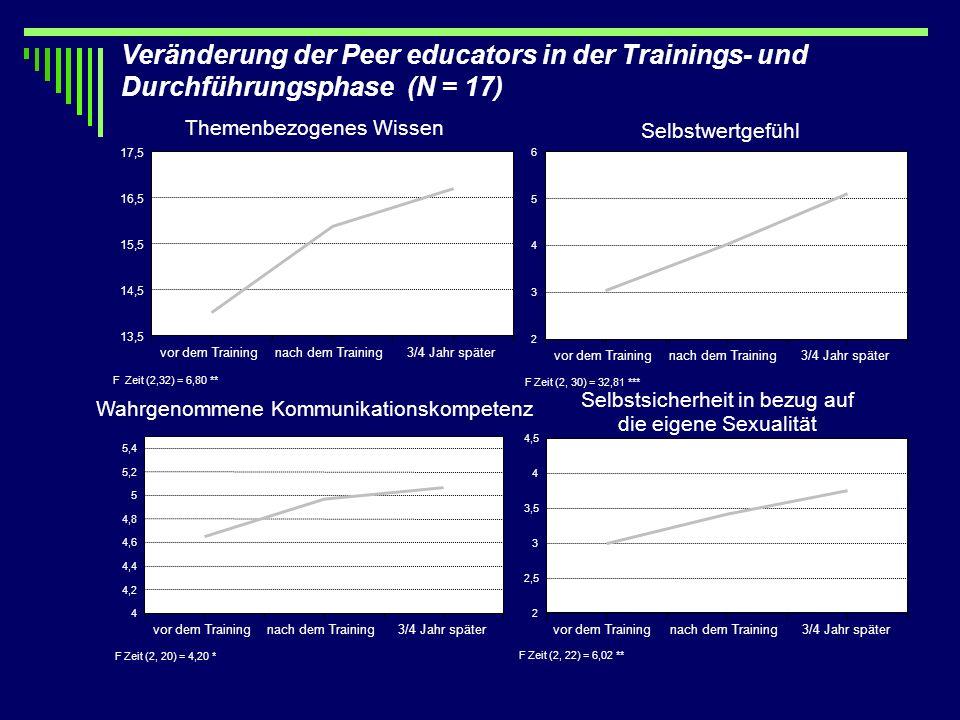 Veränderung der Peer educators in der Trainings- und Durchführungsphase (N = 17) Wahrgenommene Kommunikationskompetenz F Zeit (2, 20) = 4,20 * vor dem