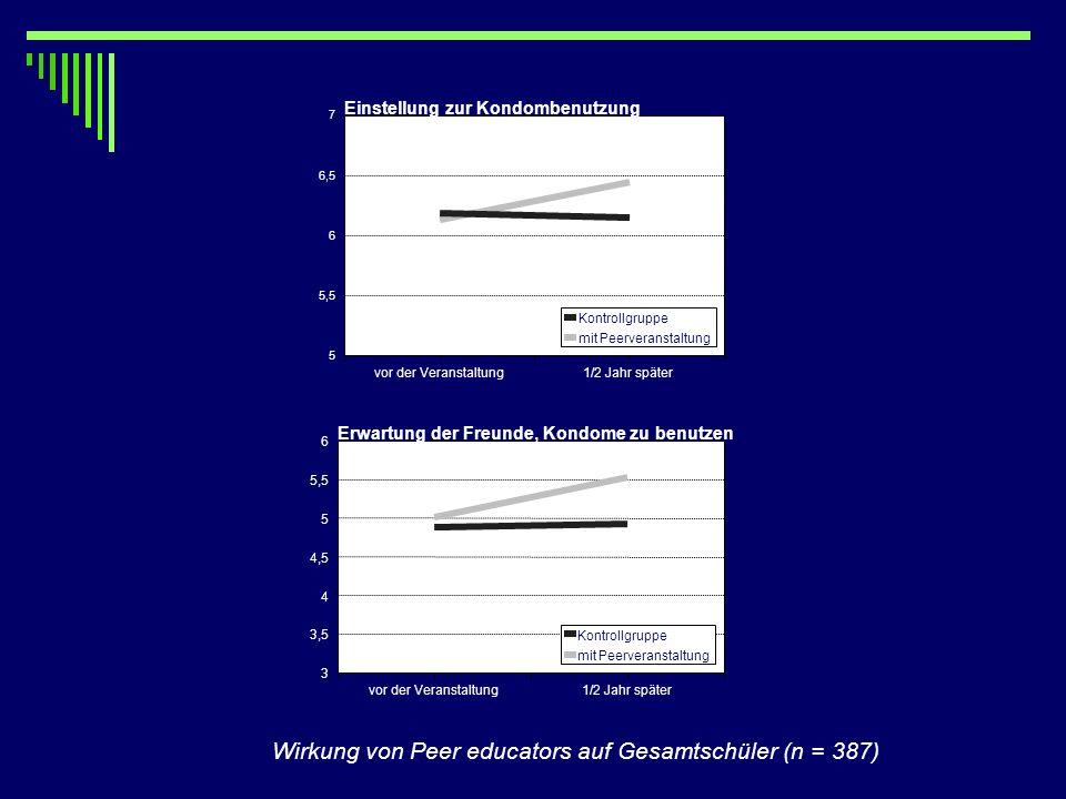 Wirkung von Peer educators auf Gesamtschüler (n = 387) vor der Veranstaltung1/2 Jahr später 5 5,5 6 6,5 7 Einstellung zur Kondombenutzung Kontrollgrup