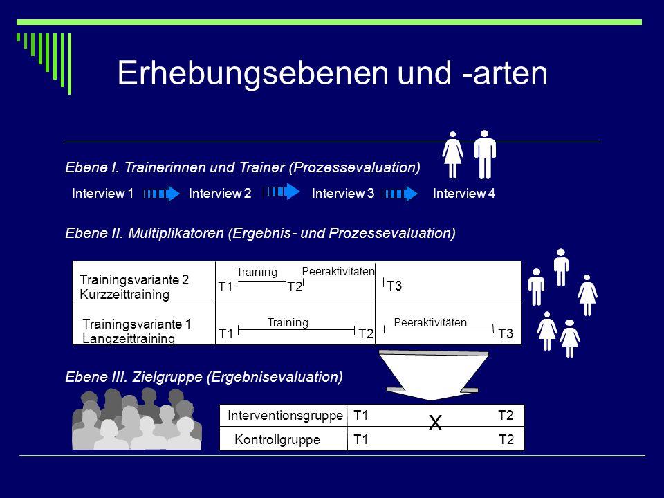 Ebene I. Trainerinnen und Trainer (Prozessevaluation) Ebene III. Zielgruppe (Ergebnisevaluation) Ebene II. Multiplikatoren (Ergebnis-und Prozessevalua