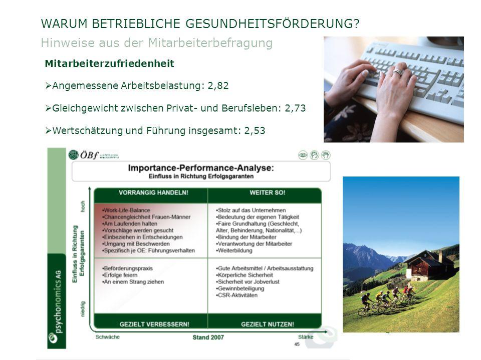 ÖSTERREICHISCHE BUNDESFORSTE AG / Unternehmensleitung / Georg Erlacher4 WARUM BETRIEBLICHE GESUNDHEITSFÖRDERUNG.