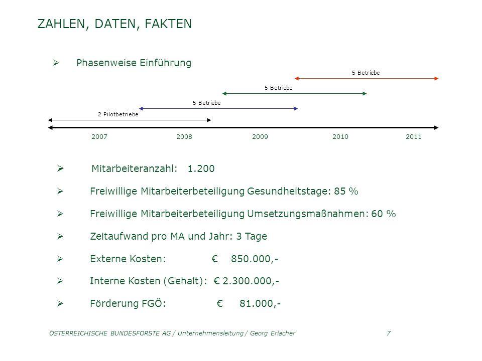 ÖSTERREICHISCHE BUNDESFORSTE AG / Unternehmensleitung / Georg Erlacher7 ZAHLEN, DATEN, FAKTEN Phasenweise Einführung 2007 2008 2009 2010 2011 Mitarbeiteranzahl: 1.200 Freiwillige Mitarbeiterbeteiligung Gesundheitstage: 85 % Freiwillige Mitarbeiterbeteiligung Umsetzungsmaßnahmen: 60 % Zeitaufwand pro MA und Jahr: 3 Tage Externe Kosten: 850.000,- Interne Kosten (Gehalt): 2.300.000,- Förderung FGÖ: 81.000,- 2 Pilotbetriebe 5 Betriebe