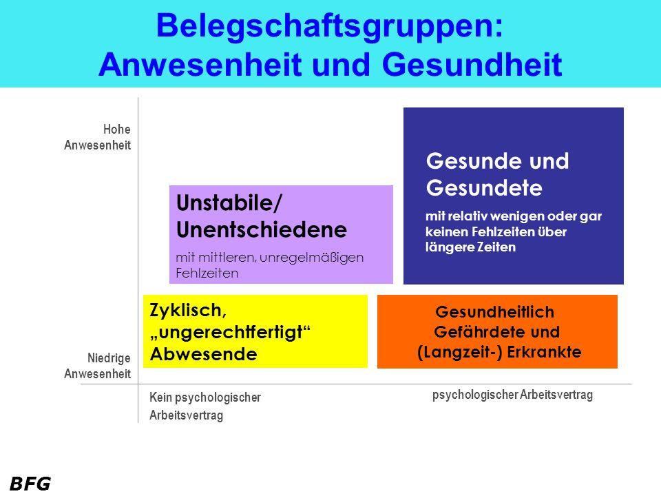 BFG Einfluss durch Führung: Dialoge mit allen.