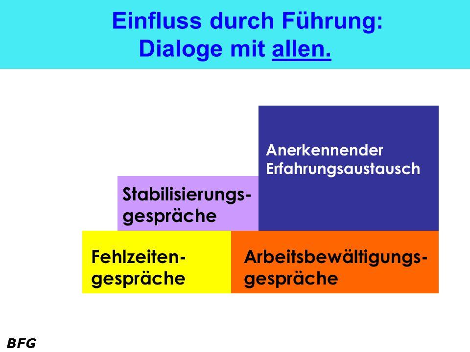 BFG Einfluss durch Führung: Dialoge mit allen. Stabilisierungs- gespräche Anerkennender Erfahrungsaustausch Fehlzeiten- gespräche Arbeitsbewältigungs-
