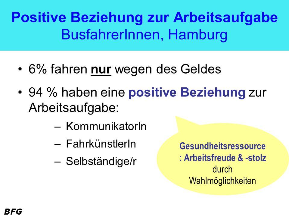 BFG Positive Beziehung zur Arbeitsaufgabe BusfahrerInnen, Hamburg 6% fahren nur wegen des Geldes 94 % haben eine positive Beziehung zur Arbeitsaufgabe
