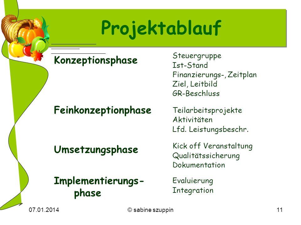 07.01.2014© sabine szuppin11 Projektablauf Konzeptionsphase Feinkonzeptionphase Umsetzungsphase Implementierungs- phase Steuergruppe Ist-Stand Finanzi