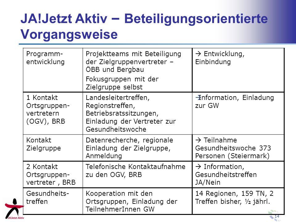 14 JA!Jetzt Aktiv – Beteiligungsorientierte Vorgangsweise Programm- entwicklung Projektteams mit Beteiligung der Zielgruppenvertreter – ÖBB und Bergba