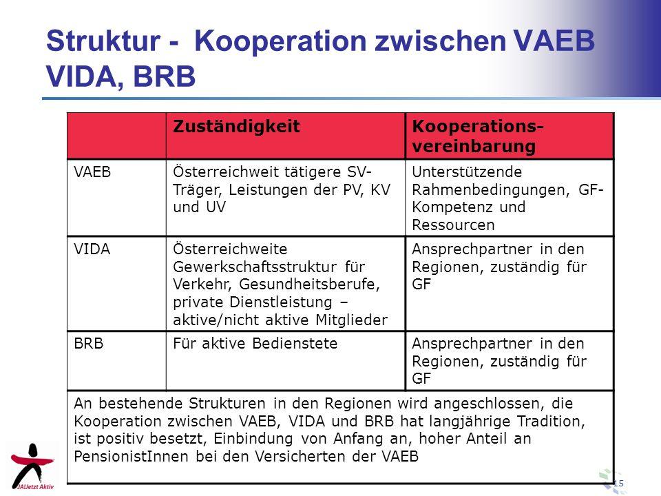 15 Struktur - Kooperation zwischen VAEB VIDA, BRB ZuständigkeitKooperations- vereinbarung VAEBÖsterreichweit tätigere SV- Träger, Leistungen der PV, K