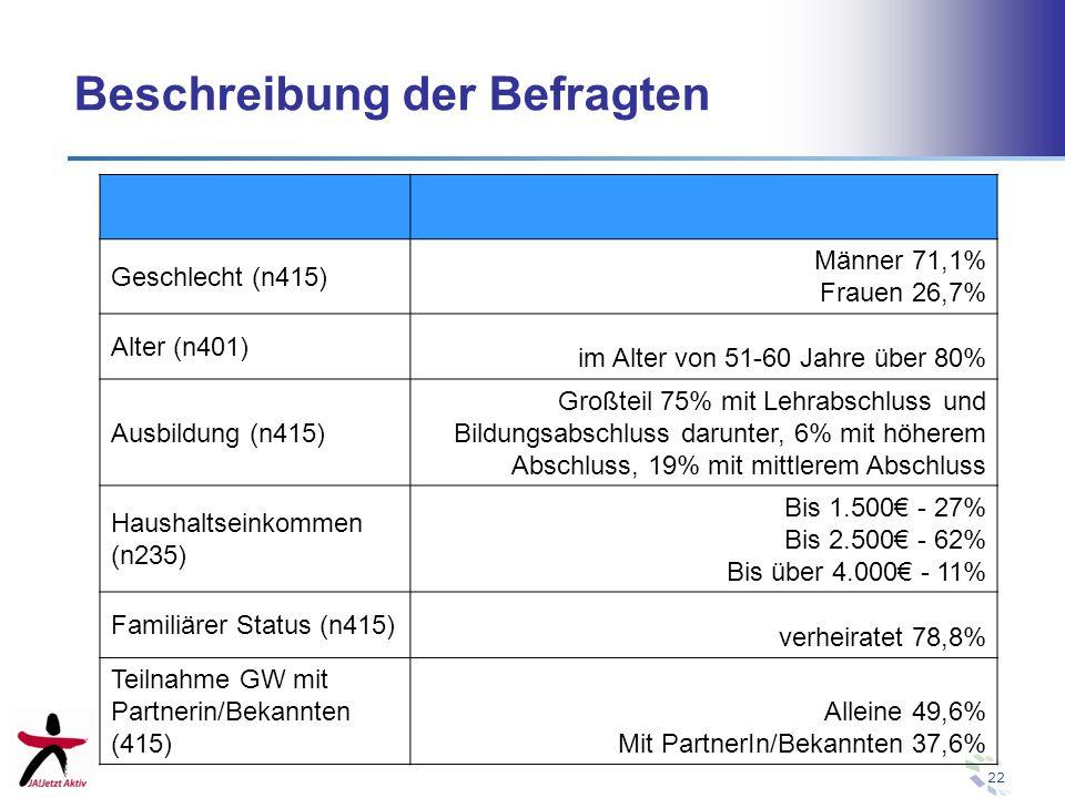 22 Beschreibung der Befragten Geschlecht (n415) Männer 71,1% Frauen 26,7% Alter (n401) im Alter von 51-60 Jahre über 80% Ausbildung (n415) Großteil 75