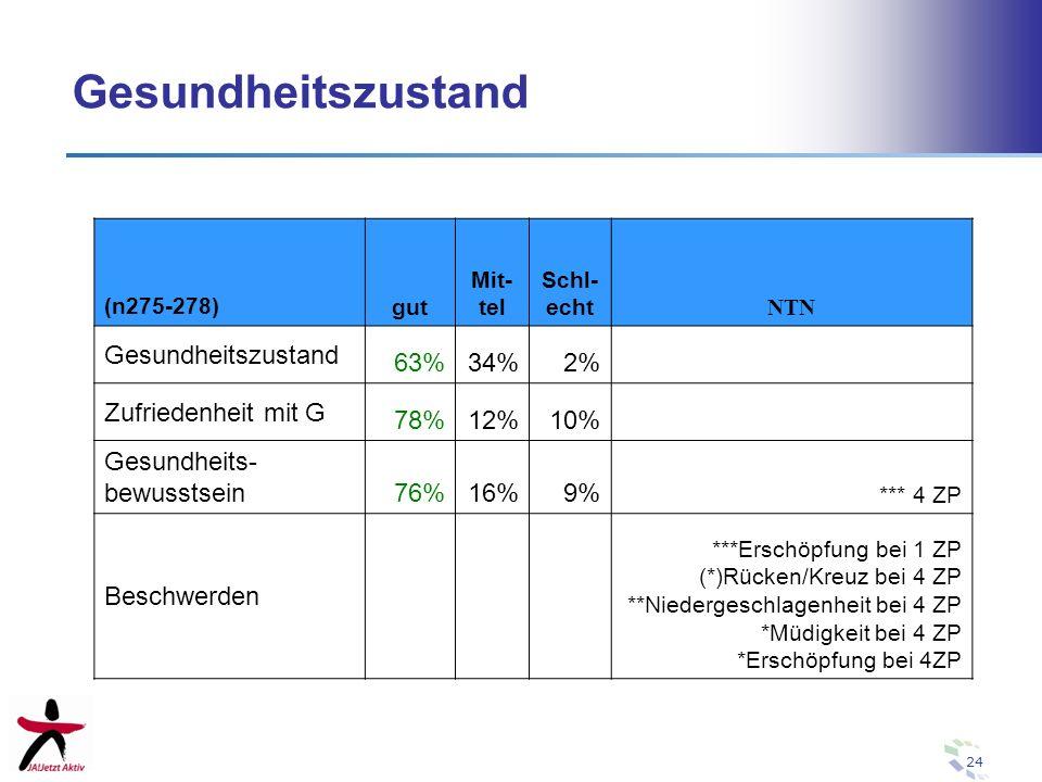 24 Gesundheitszustand (n275-278) gut Mit- tel Schl- echt NTN Gesundheitszustand 63%34%2% Zufriedenheit mit G 78%12%10% Gesundheits- bewusstsein 76%16%