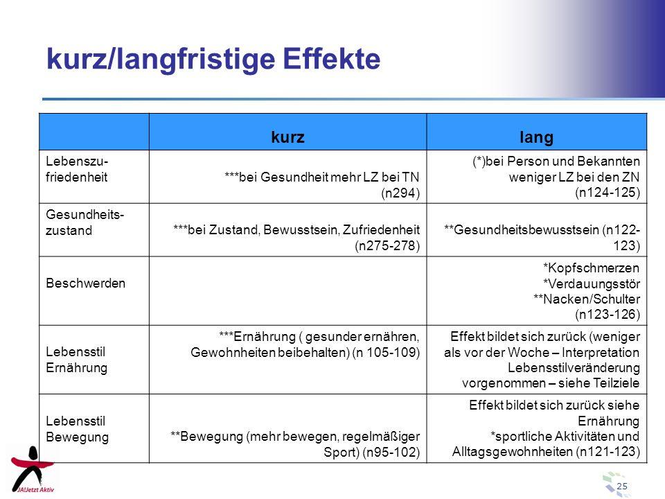 25 kurz/langfristige Effekte kurzlang Lebenszu- friedenheit ***bei Gesundheit mehr LZ bei TN (n294) (*)bei Person und Bekannten weniger LZ bei den ZN
