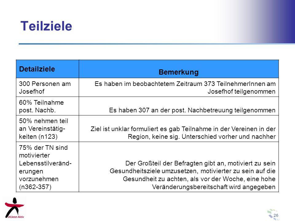 26 Teilziele Detailziele Bemerkung 300 Personen am Josefhof Es haben im beobachtetem Zeitraum 373 TeilnehmerInnen am Josefhof teilgenommen 60% Teilnah