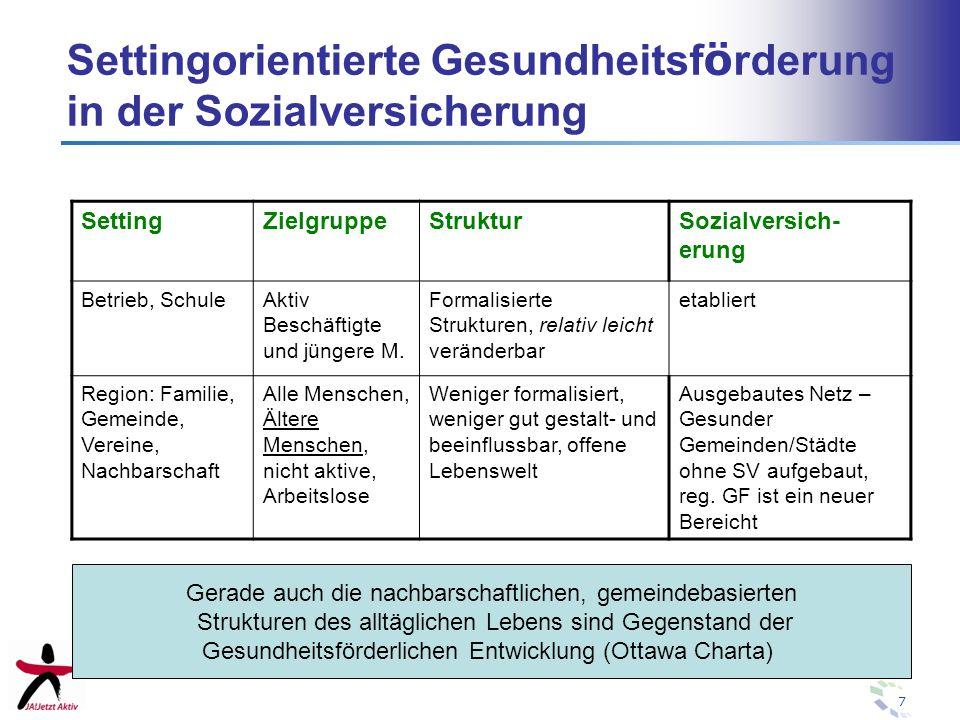 7 Settingorientierte Gesundheitsf ö rderung in der Sozialversicherung SettingZielgruppeStrukturSozialversich- erung Betrieb, SchuleAktiv Beschäftigte