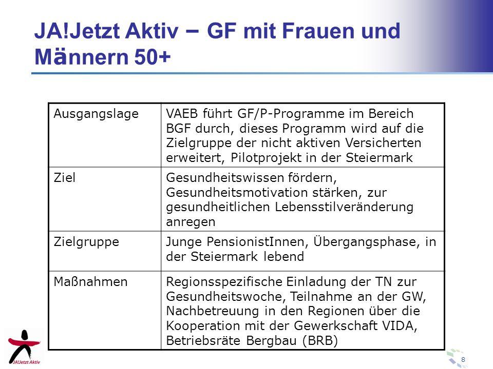 8 JA!Jetzt Aktiv – GF mit Frauen und M ä nnern 50+ AusgangslageVAEB führt GF/P-Programme im Bereich BGF durch, dieses Programm wird auf die Zielgruppe