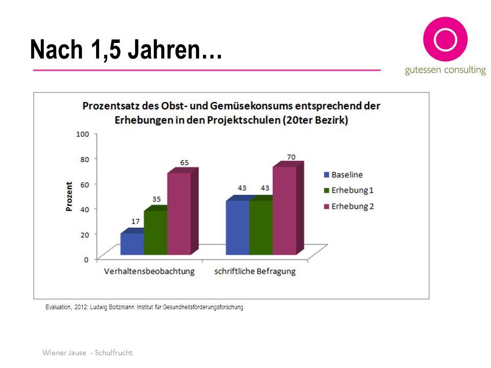 Nach 1,5 Jahren… Wiener Jause - Schulfrucht Evaluation, 2012: Ludwig Boltzmann Institut für Gesundheitsförderungsforschung