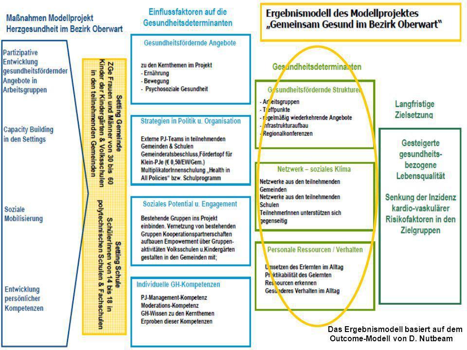 Modellprojekt Gemeinsam gesund im Bezirk Oberwart Das Ergebnismodell basiert auf dem Outcome-Modell von D. Nutbeam