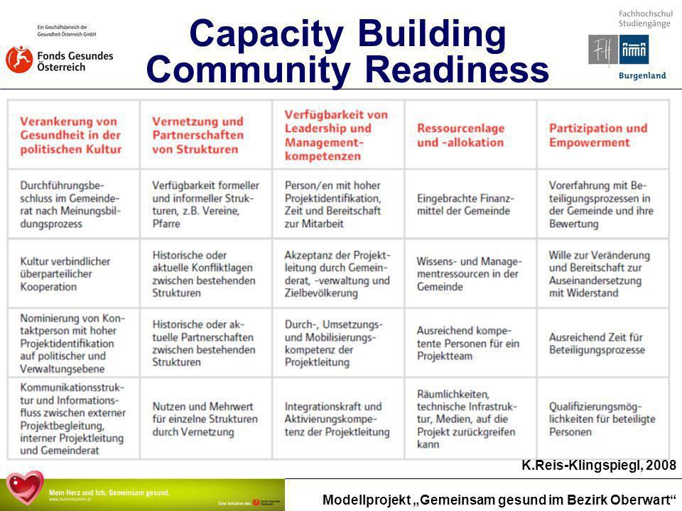 Modellprojekt Gemeinsam gesund im Bezirk Oberwart K.Reis-Klingspiegl, 2008 Capacity Building Community Readiness