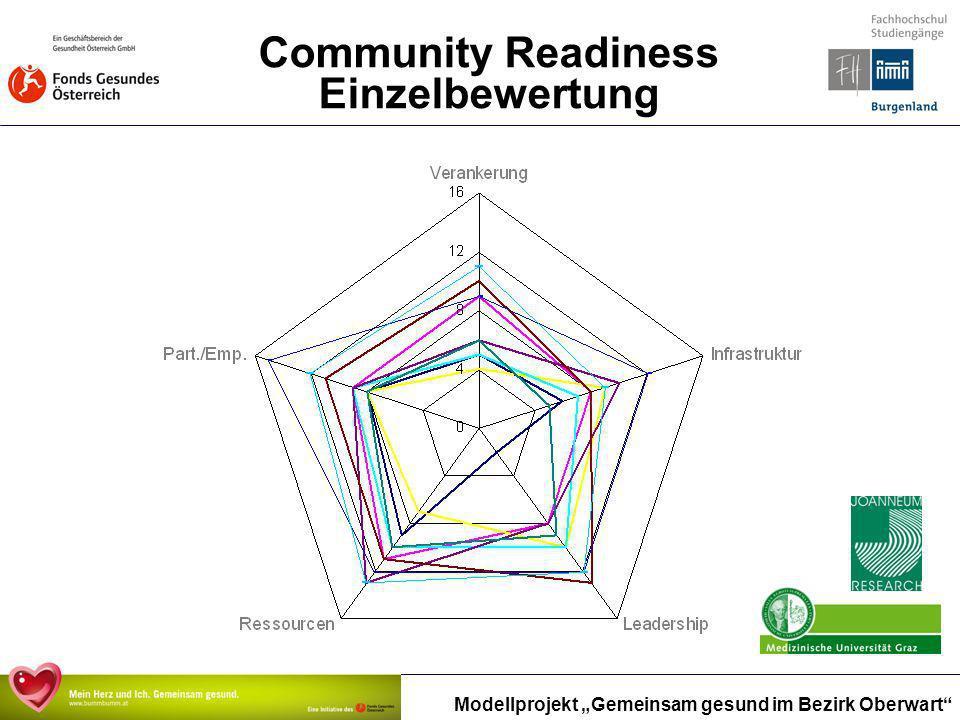 Modellprojekt Gemeinsam gesund im Bezirk Oberwart Community Readiness Einzelbewertung