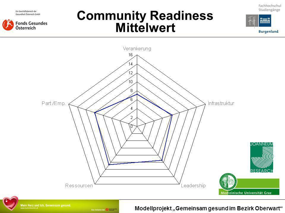 Modellprojekt Gemeinsam gesund im Bezirk Oberwart Community Readiness Mittelwert