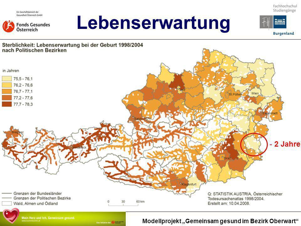 Modellprojekt Gemeinsam gesund im Bezirk Oberwart Lebenserwartung - 2 Jahre