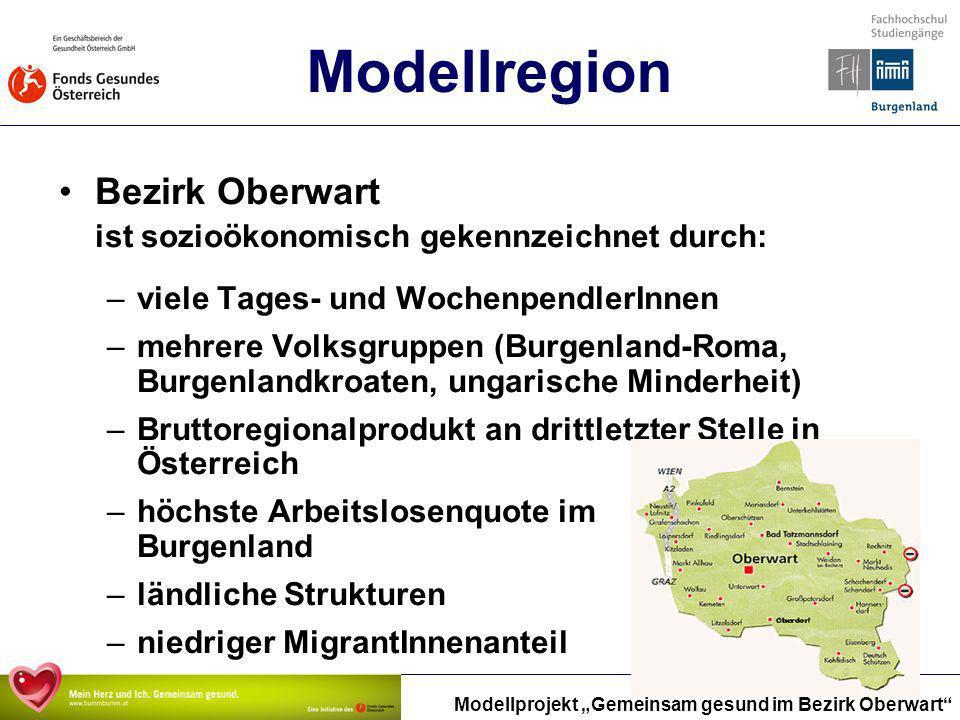 Modellprojekt Gemeinsam gesund im Bezirk Oberwart Modellregion Bezirk Oberwart ist sozioökonomisch gekennzeichnet durch: –viele Tages- und Wochenpendl