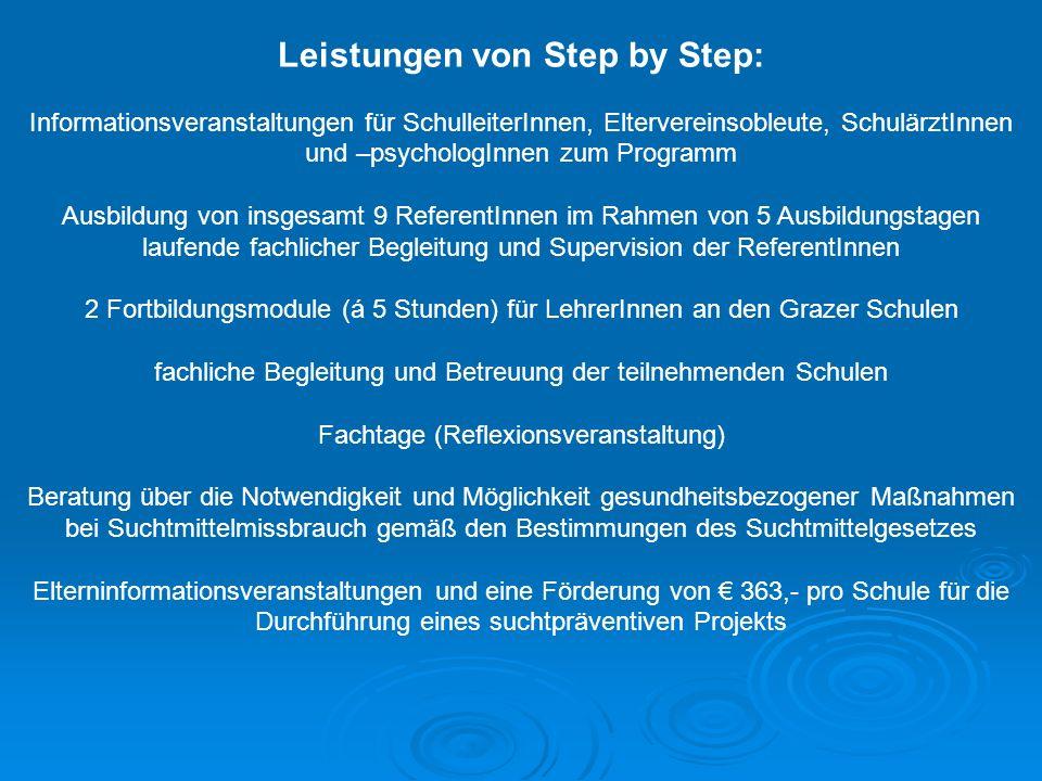 Leistungen von Step by Step: Informationsveranstaltungen für SchulleiterInnen, Eltervereinsobleute, SchulärztInnen und –psychologInnen zum Programm Au