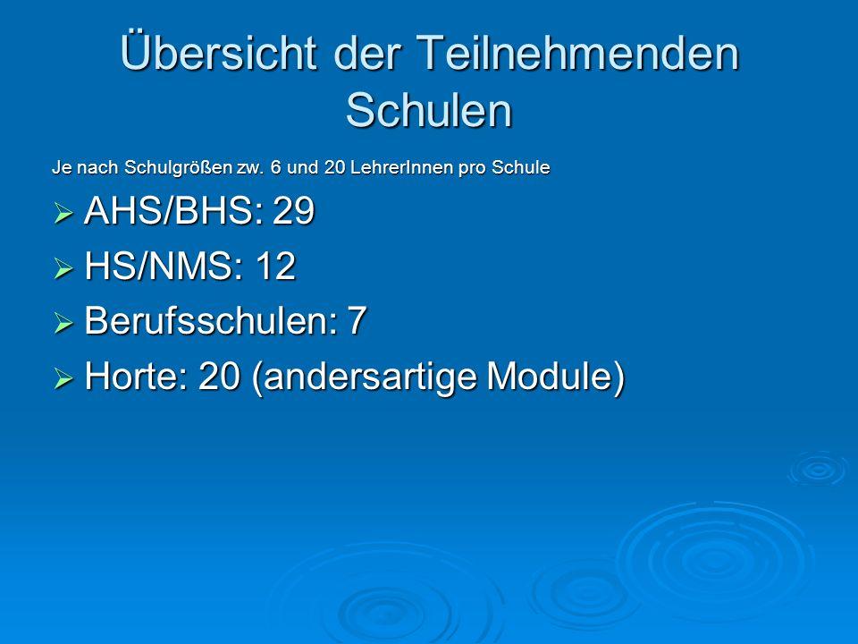 Übersicht der Teilnehmenden Schulen Je nach Schulgrößen zw. 6 und 20 LehrerInnen pro Schule AHS/BHS: 29 AHS/BHS: 29 HS/NMS: 12 HS/NMS: 12 Berufsschule