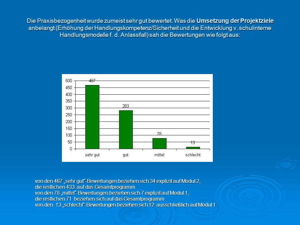 Die Praxisbezogenheit wurde zumeist sehr gut bewertet. Was die Umsetzung der Projektziele anbelangt (Erhöhung der Handlungskompetenz/Sicherheit und di