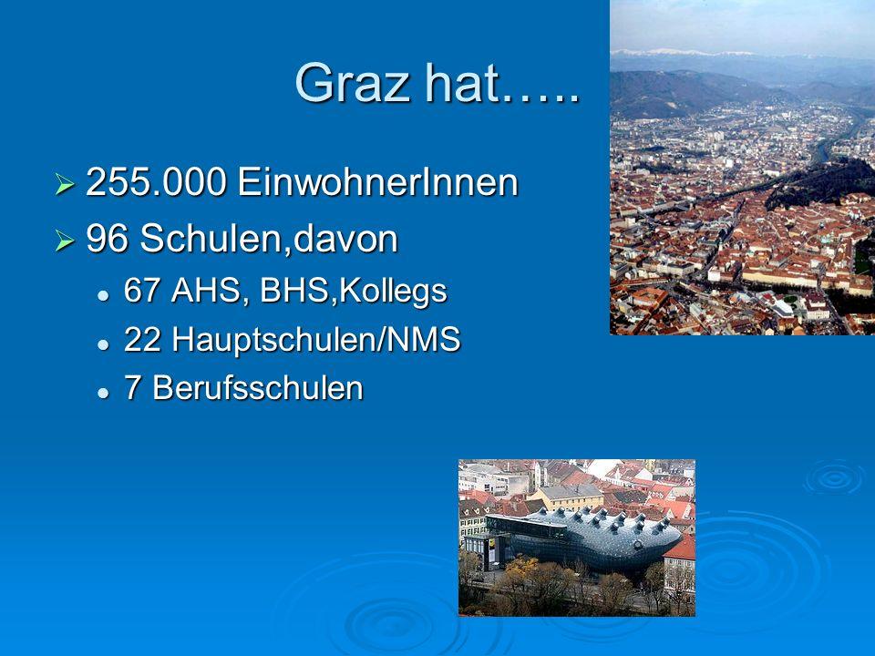 Graz hat….. 255.000 EinwohnerInnen 255.000 EinwohnerInnen 96 Schulen,davon 96 Schulen,davon 67 AHS, BHS,Kollegs 67 AHS, BHS,Kollegs 22 Hauptschulen/NM