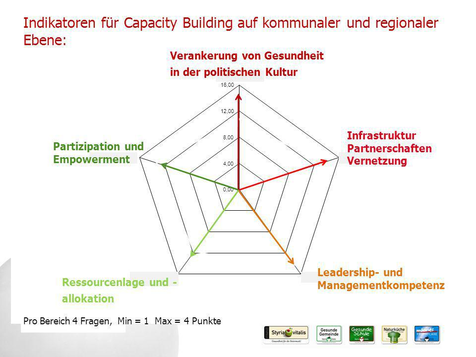 Indikatoren für Capacity Building auf kommunaler und regionaler Ebene: Verankerung von Gesundheit in der politischen Kultur Leadership- und Managementkompetenz Pro Bereich 4 Fragen, Min = 1 Max = 4 Punkte