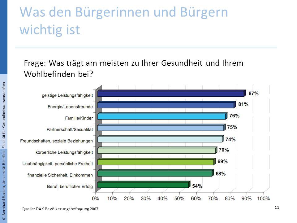 Was den Bürgerinnen und Bürgern wichtig ist © Bernhard Badura, Universität Bielefeld, Fakultät für Gesundheitswissenschaften Quelle: DAK Bevölkerungsb