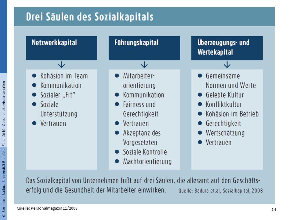 © Bernhard Badura, Universität Bielefeld, Fakultät für Gesundheitswissenschaften 14 Quelle: Personalmagazin 11/2008
