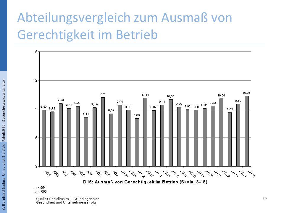 Abteilungsvergleich zum Ausmaß von Gerechtigkeit im Betrieb 16 © Bernhard Badura, Universität Bielefeld, Fakultät für Gesundheitswissenschaften Quelle