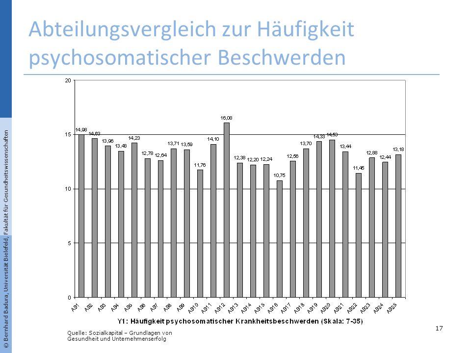 Abteilungsvergleich zur Häufigkeit psychosomatischer Beschwerden 17 © Bernhard Badura, Universität Bielefeld, Fakultät für Gesundheitswissenschaften Q