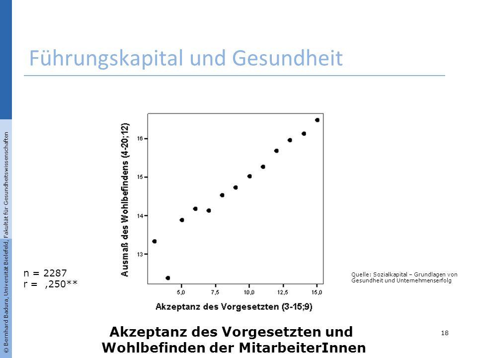 n = 2287 r =,250** Akzeptanz des Vorgesetzten und Wohlbefinden der MitarbeiterInnen Führungskapital und Gesundheit 18 © Bernhard Badura, Universität B