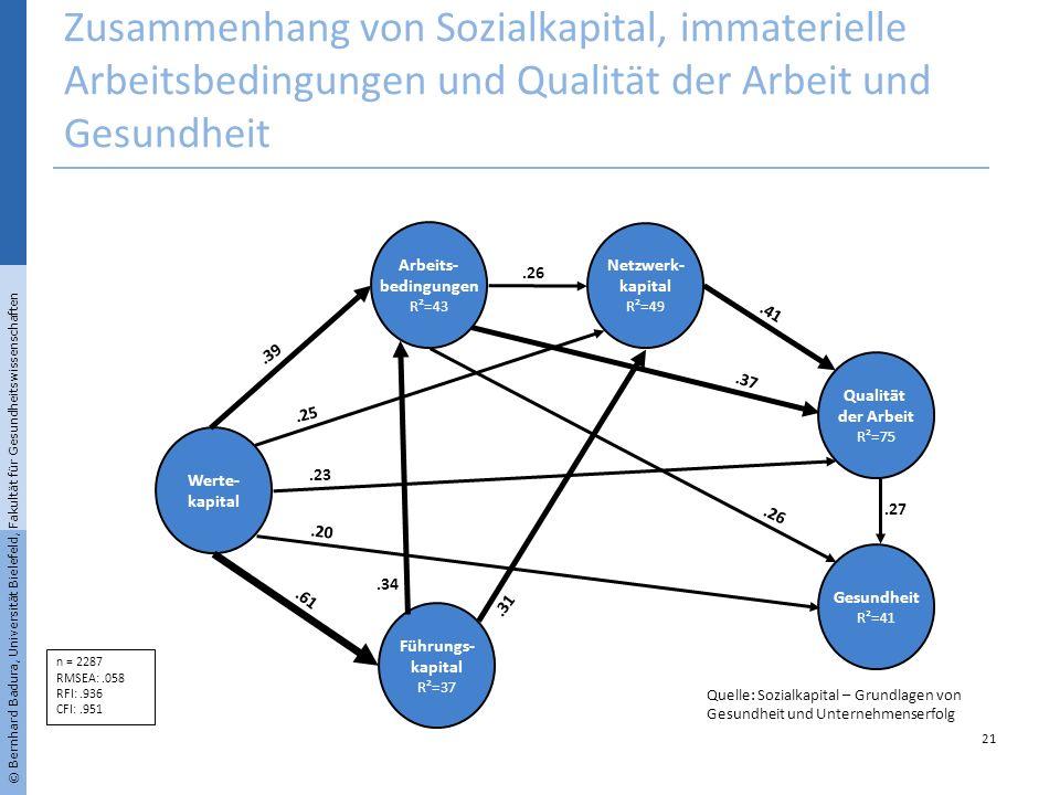 Werte- kapital Arbeits- bedingungen R²=43 Führungs- kapital R²=37 Netzwerk- kapital R²=49 Gesundheit R²=41 Qualität der Arbeit R²=75.61.20.23.25.39.26