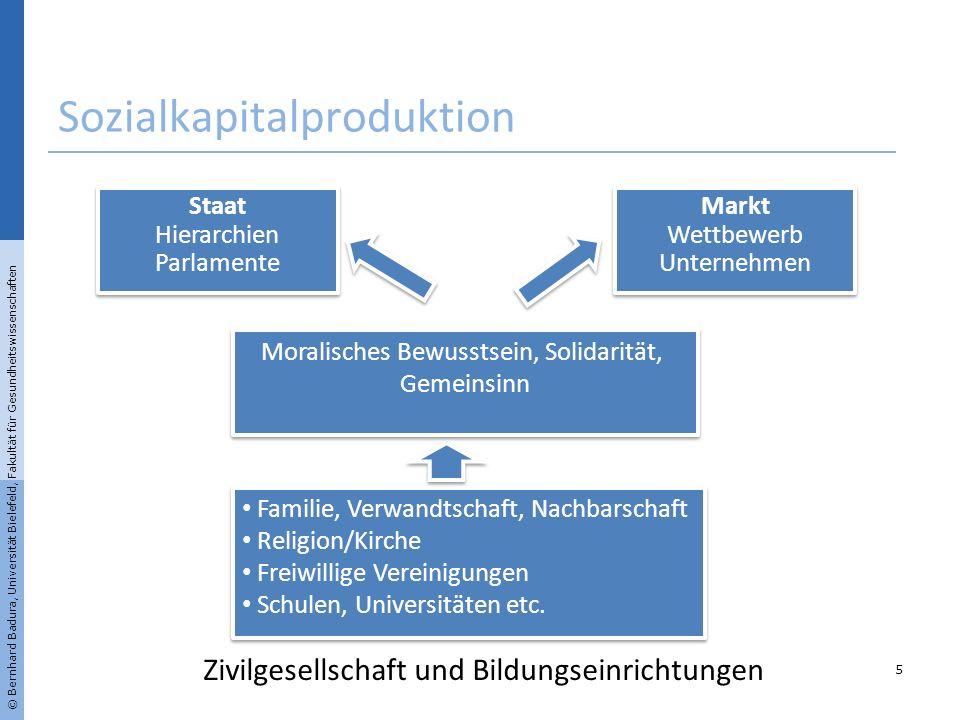 Sozialkapitalproduktion © Bernhard Badura, Universität Bielefeld, Fakultät für Gesundheitswissenschaften 5 Staat Hierarchien Parlamente Staat Hierarch