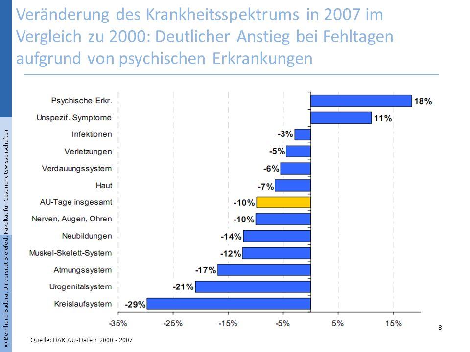 Veränderung des Krankheitsspektrums in 2007 im Vergleich zu 2000: Deutlicher Anstieg bei Fehltagen aufgrund von psychischen Erkrankungen Quelle: DAK A