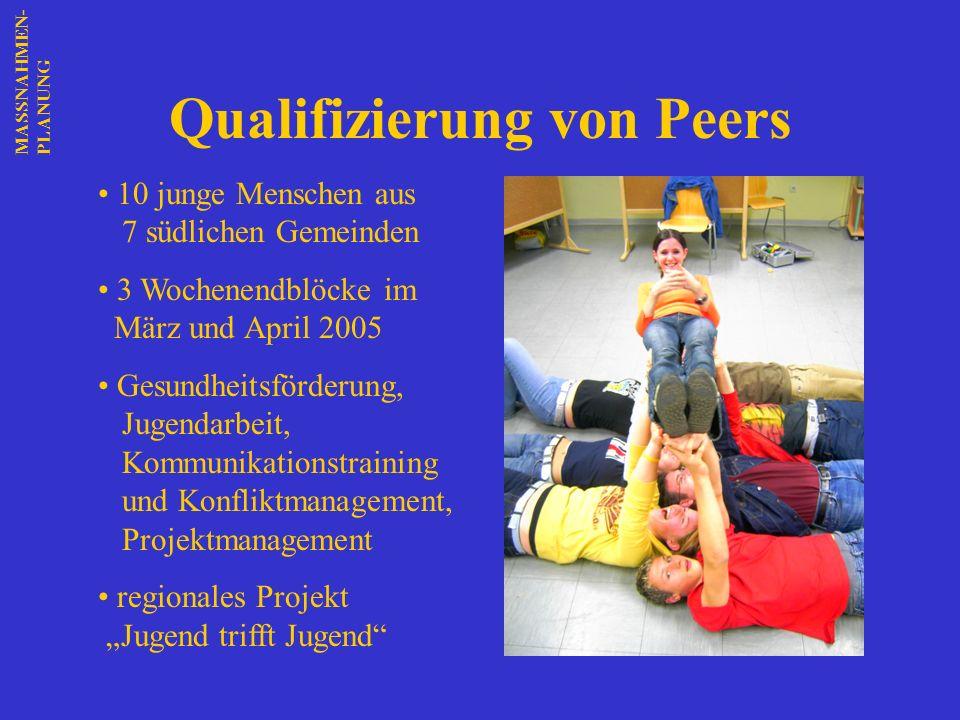 Qualifizierung von Peers MASSNAHMEN-PLANUNG 10 junge Menschen aus 7 südlichen Gemeinden 3 Wochenendblöcke im März und April 2005 Gesundheitsförderung,